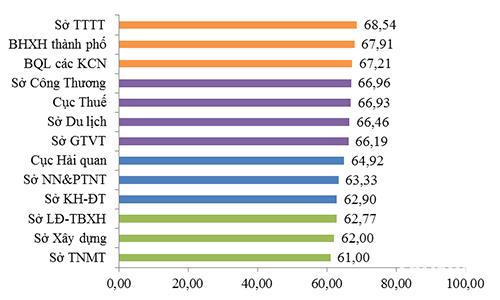Đà Nẵng công bố năng lực cạnh tranh cấp sở ngành